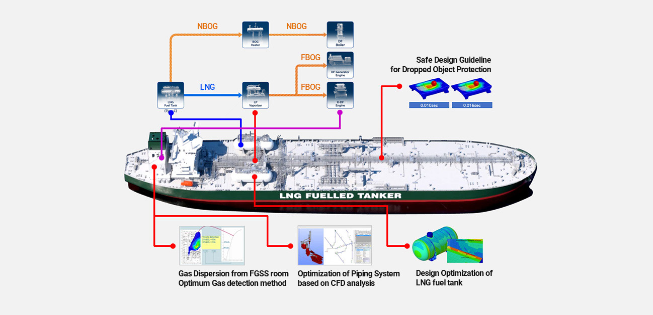 LNG propulsion technology